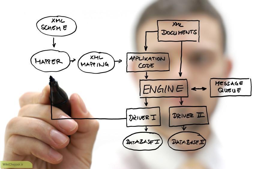 طراحی نرم افزار | طراحی نرم افزار قوچان